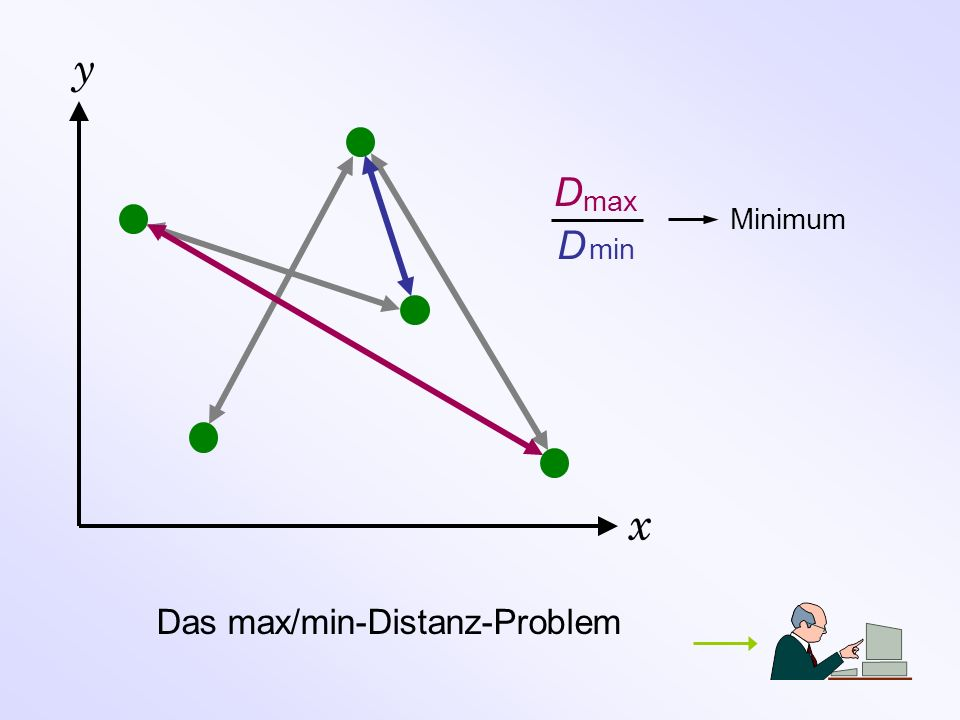 y D max Minimum D min x Das max/min-Distanz-Problem