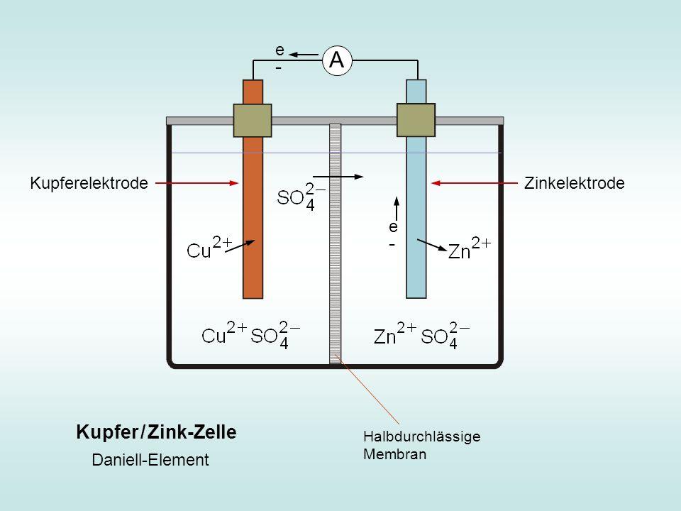 A Kupfer / Zink-Zelle e- Kupferelektrode Zinkelektrode e-
