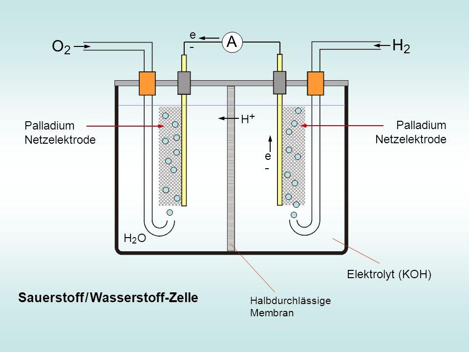 A O2 H2 Sauerstoff / Wasserstoff-Zelle e- H+ Palladium Netzelektrode