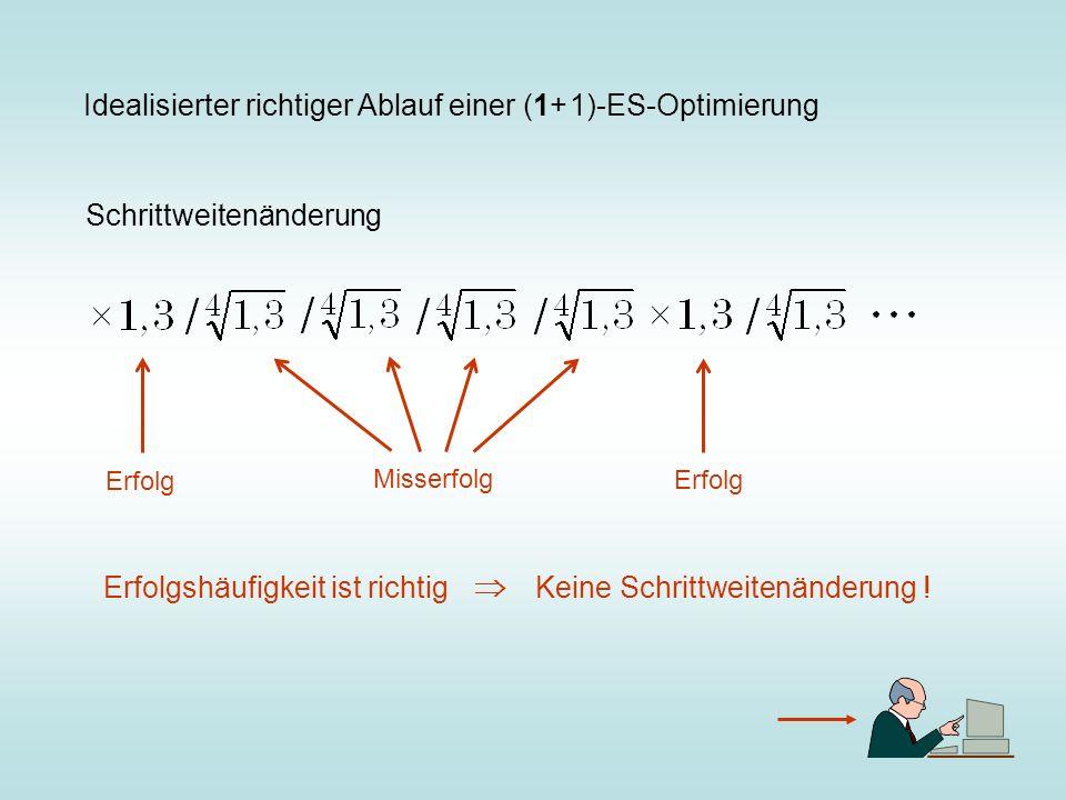  Idealisierter richtiger Ablauf einer (1+ 1)-ES-Optimierung