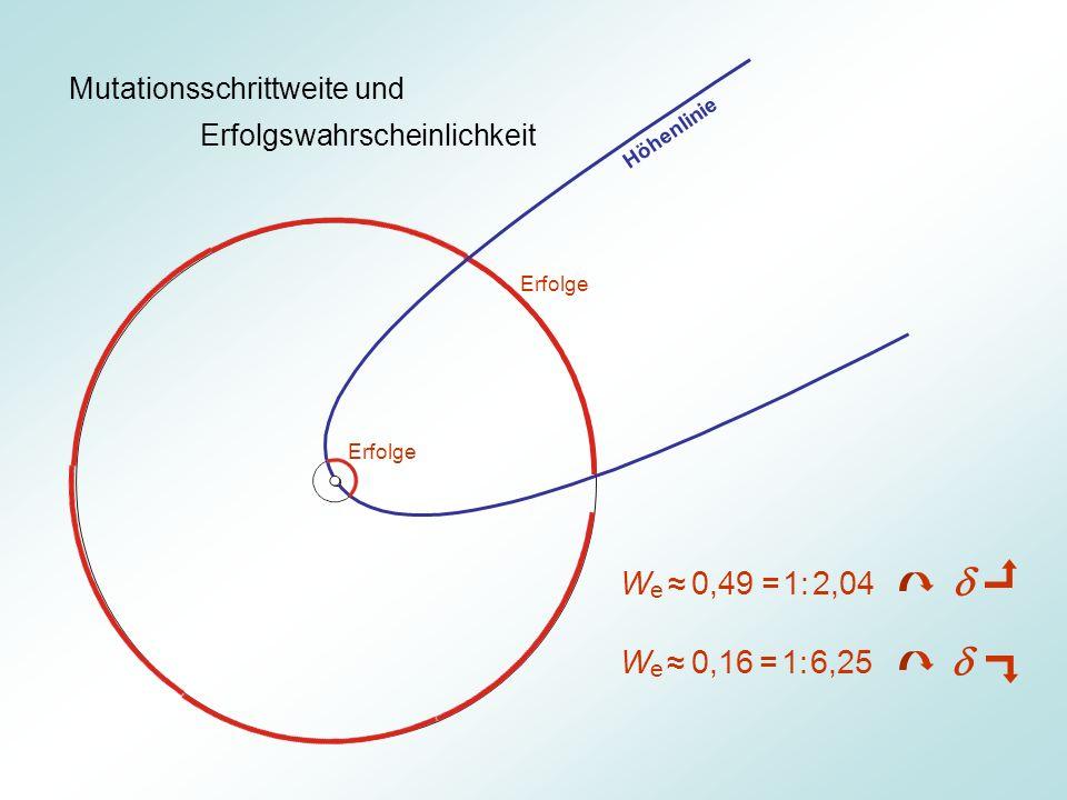 d d We ≈ 0,49 = 1: 2,04 We ≈ 0,16 = 1: 6,25 Mutationsschrittweite und