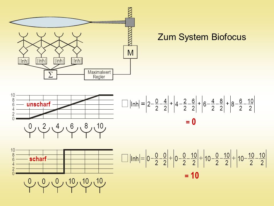 å å Zum System Biofocus  M 2 4 6 8 10 10 10 10 = + Inh Inh + =