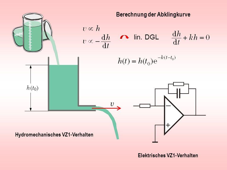v lin. DGL Berechnung der Abklingkurve h (t0 )
