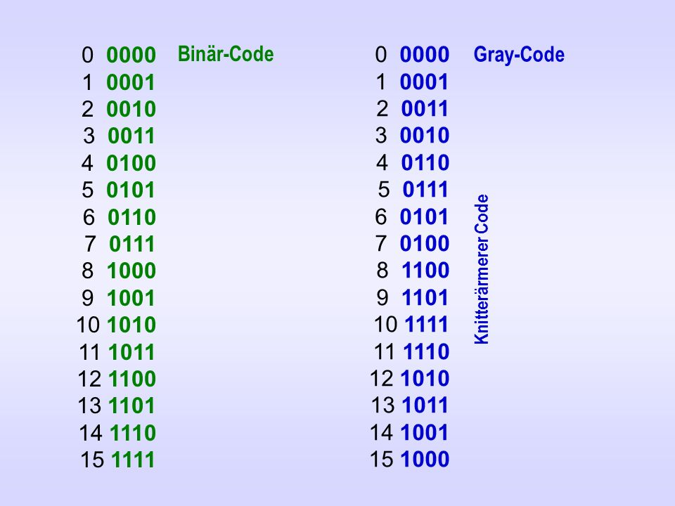0 0000 1 0001 2 0010 3 0011 4 0100 5 0101 6 0110 7 0111 8 1000 9 1001 10 1010 11 1011 12 1100 13 1101 14 1110 15 1111