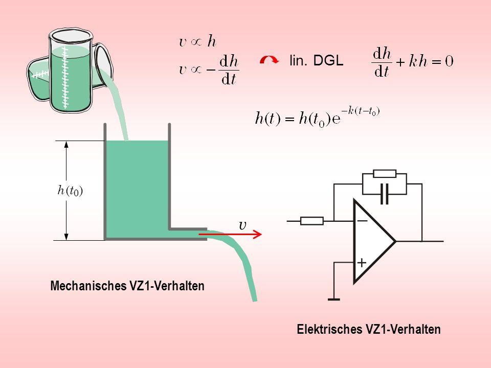 v lin. DGL Mechanisches VZ1-Verhalten Elektrisches VZ1-Verhalten
