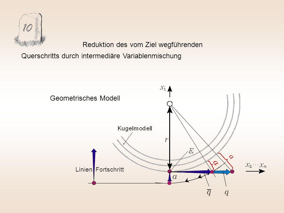 10 Reduktion des vom Ziel wegführenden Querschritts durch intermediäre Variablenmischung. Geometrisches Modell.