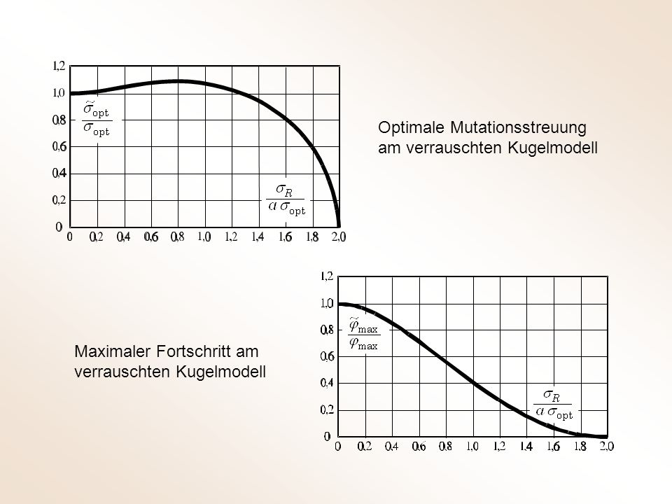 Optimale Mutationsstreuung am verrauschten Kugelmodell