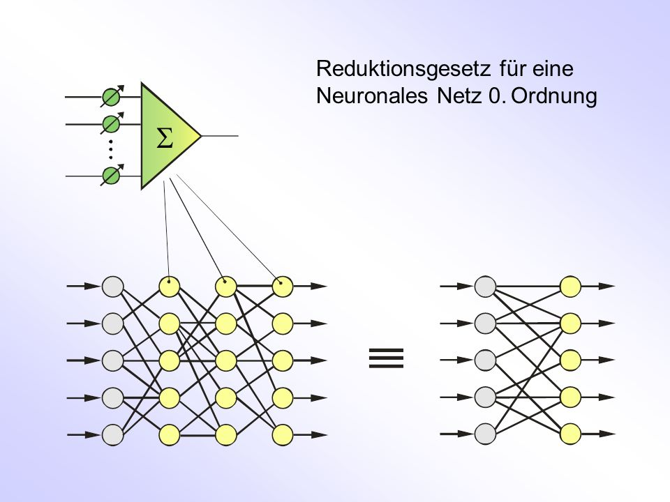 Reduktionsgesetz für eine Neuronales Netz 0. Ordnung