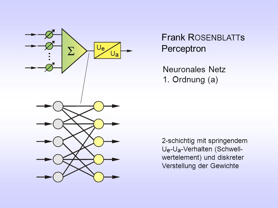 S Frank ROSENBLATTs Perceptron Neuronales Netz 1. Ordnung (a) Ue Ua
