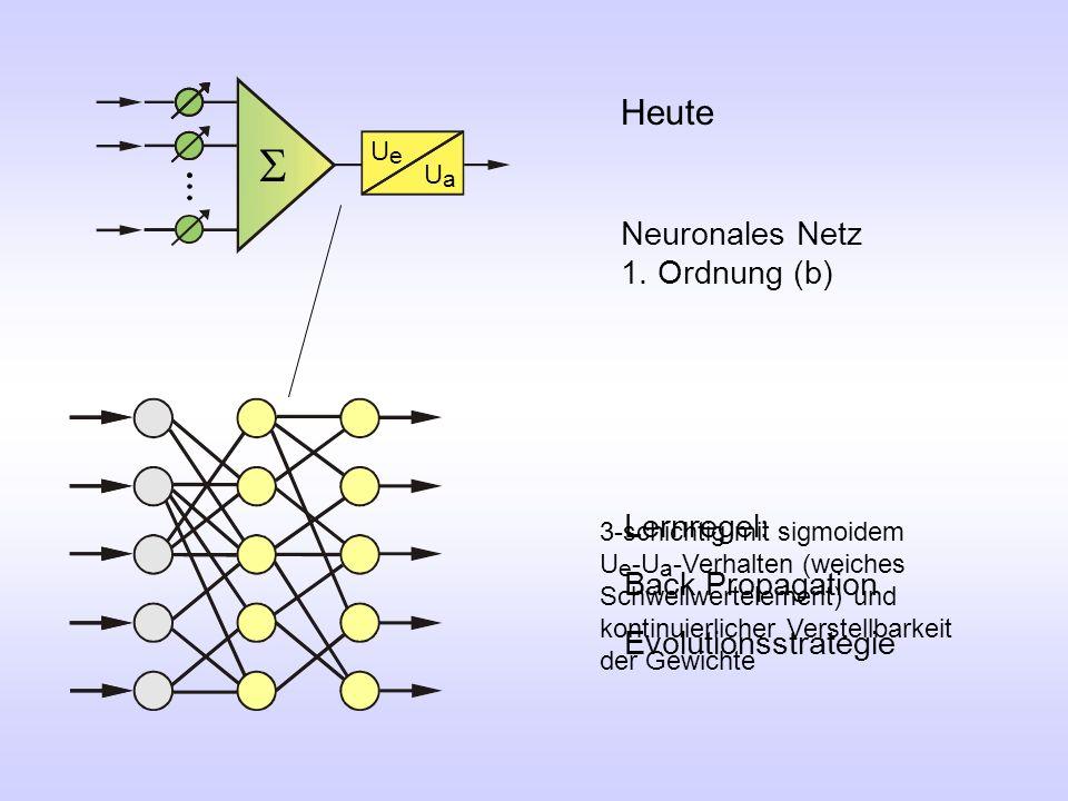S Heute Neuronales Netz 1. Ordnung (b) Lernregel: Back Propagation