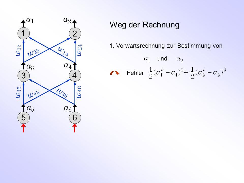 a1 a2 Weg der Rechnung 1 2 w13 w24 w23 w14 a3 a4 3 4 w35 w46 w45 w36