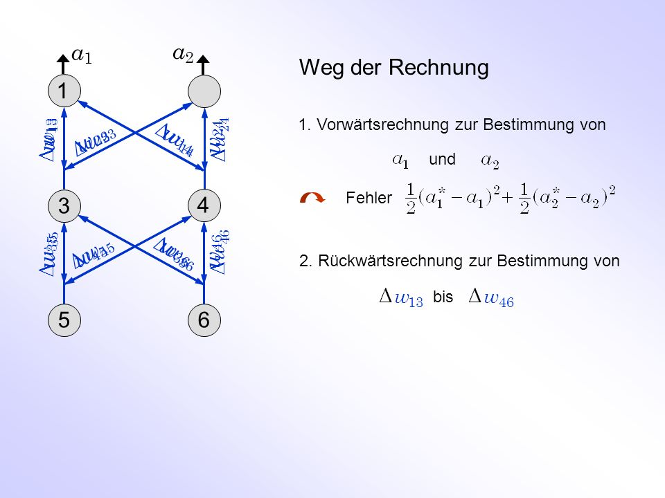 a1 a2 Weg der Rechnung 1 2 w13 w23 w24 w14 3 4 w35 w46 w45 w36 5 6 Δ w