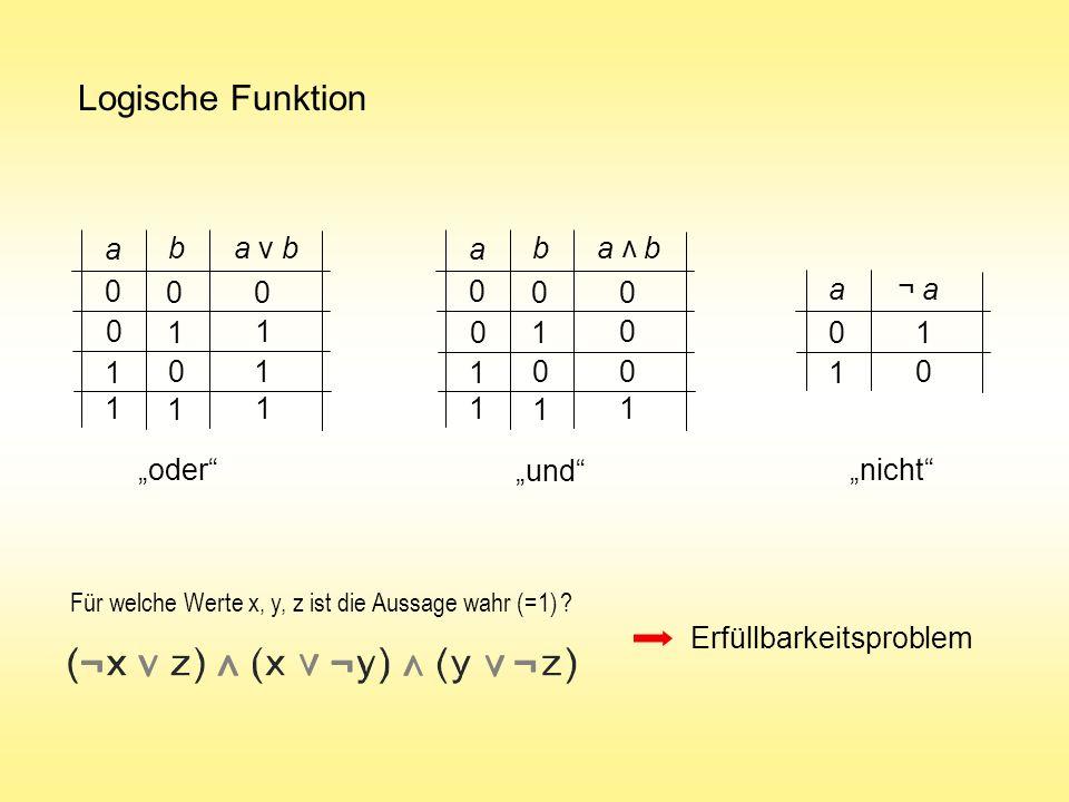 Logische Funktion a b a v b a b a b v a ¬ a 1 1 1 1 1 1 1 1 1 1 1 1 1