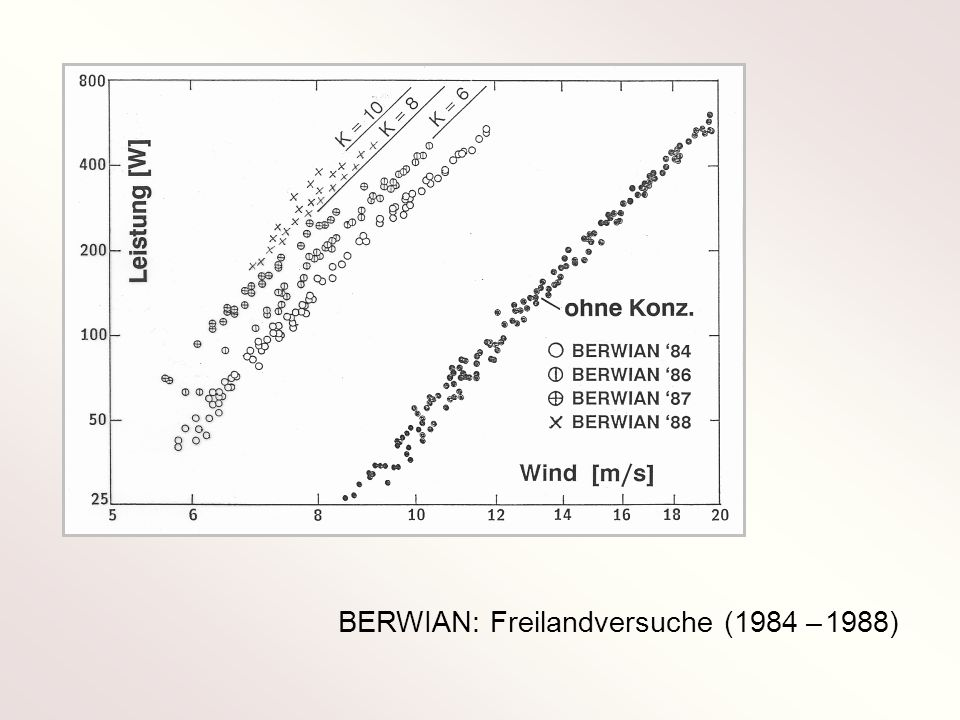 BERWIAN: Freilandversuche (1984 – 1988)