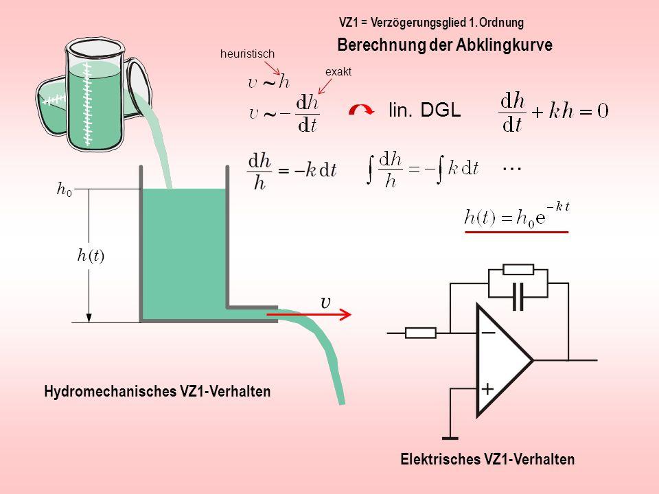 ~ ~ … v lin. DGL Berechnung der Abklingkurve h0 h (t )
