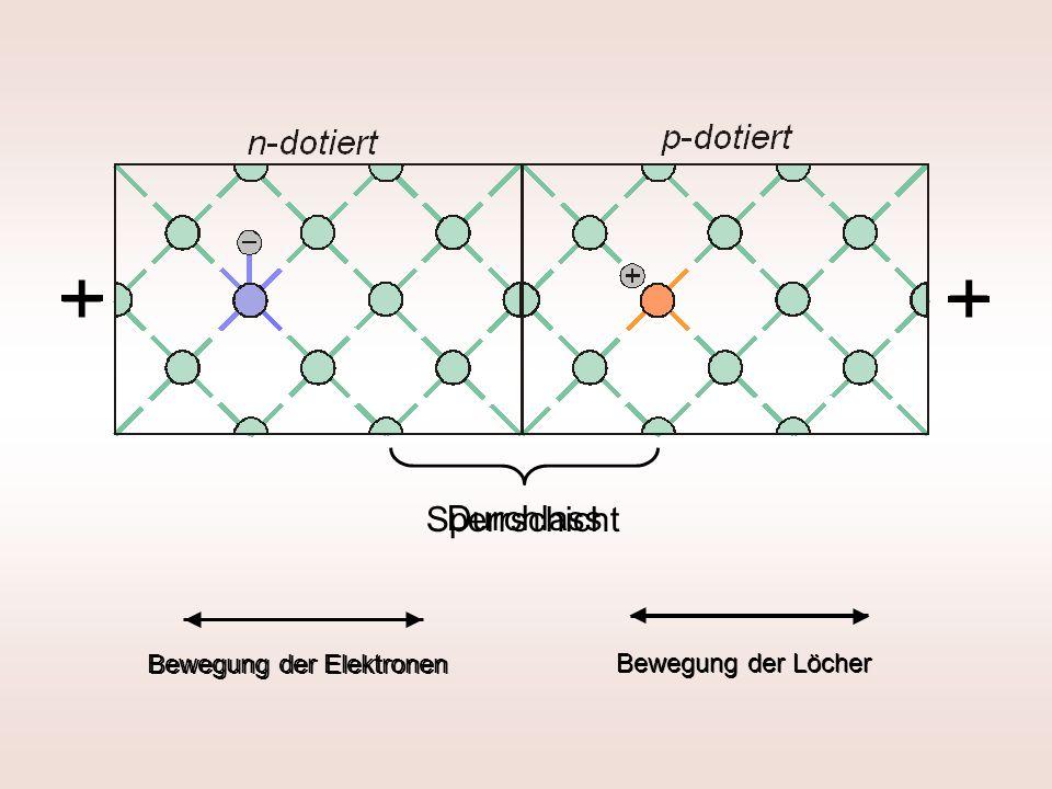 + + Sperrschicht Durchlass Bewegung der Elektronen