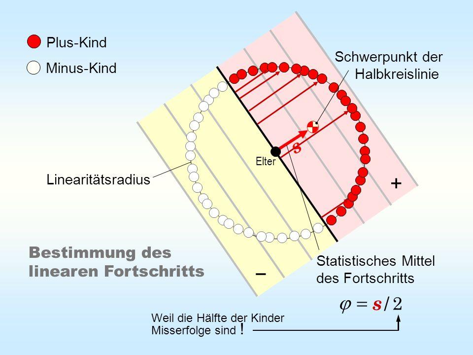 + − s / s = j 2 Bestimmung des linearen Fortschritts Plus-Kind