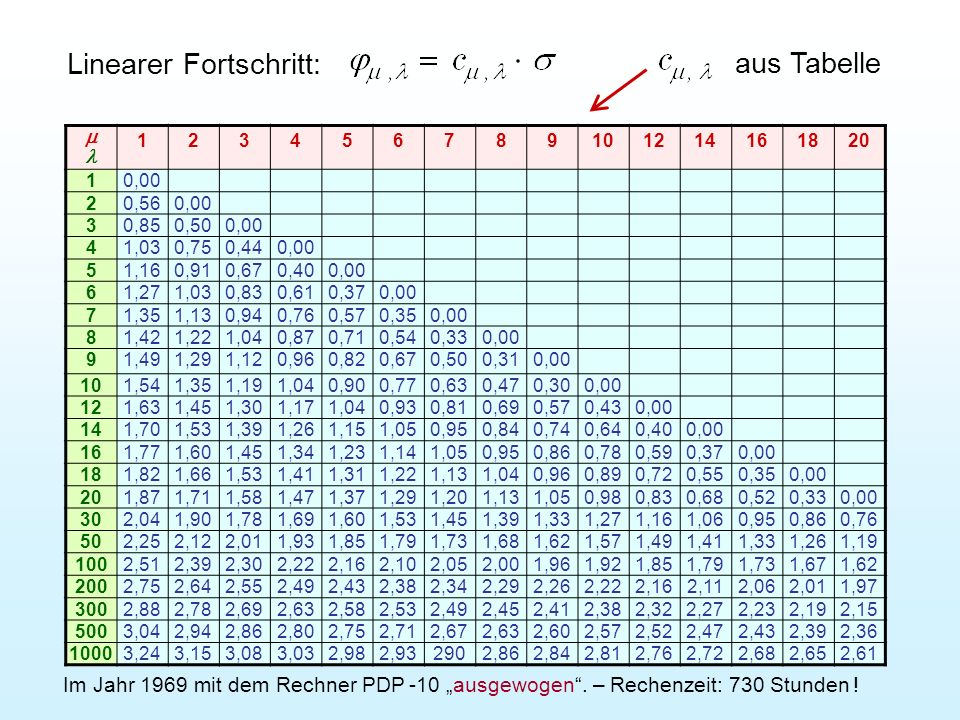 Linearer Fortschritt: aus Tabelle