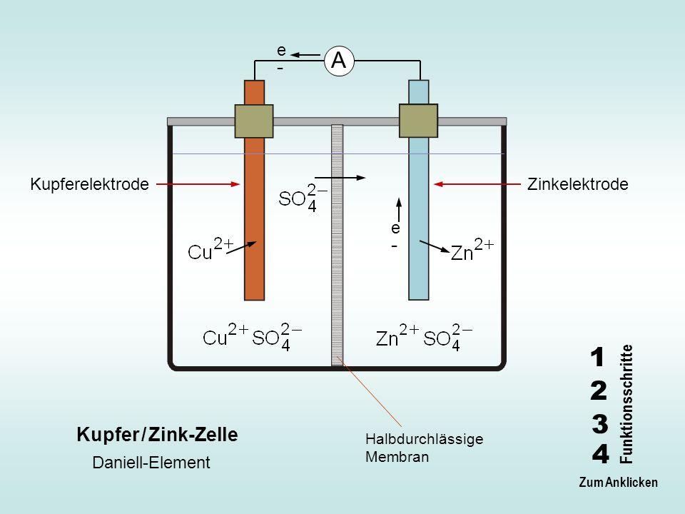1 2 3 4 A Kupfer / Zink-Zelle e- Kupferelektrode Zinkelektrode e-