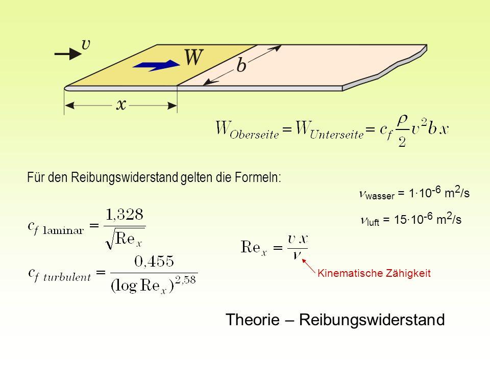 Theorie – Reibungswiderstand