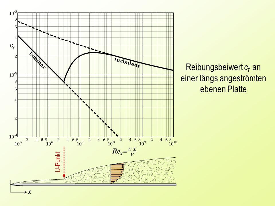 Reibungsbeiwert cf an einer längs angeströmten ebenen Platte