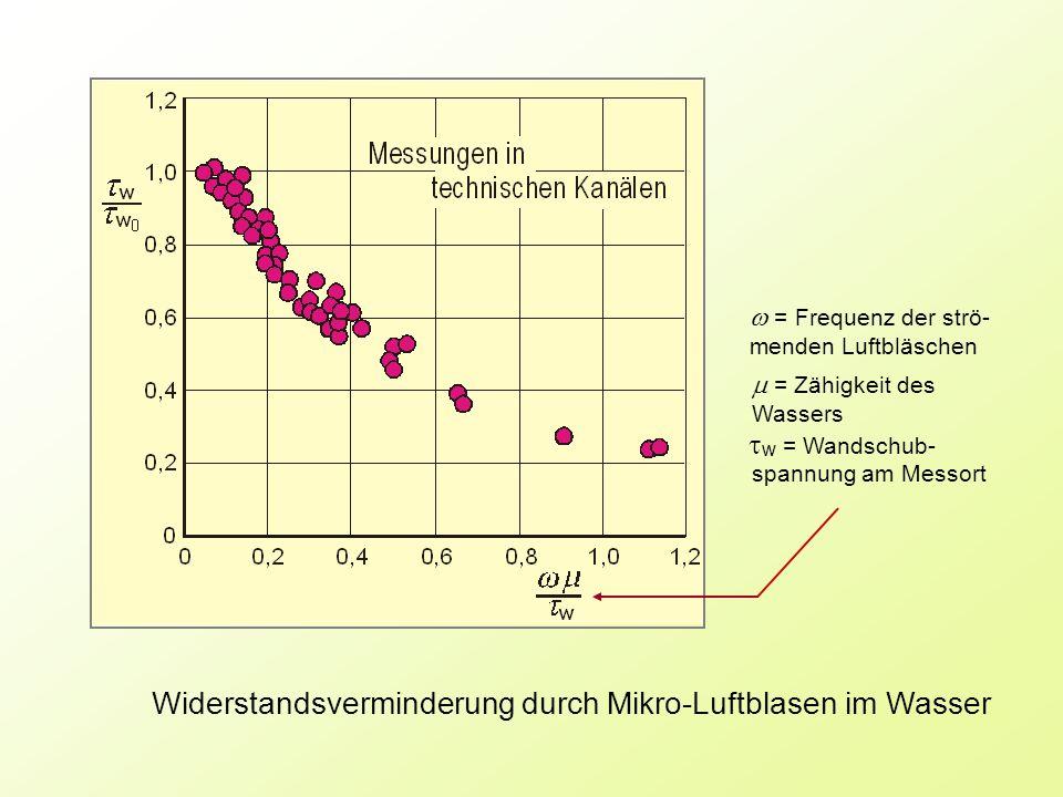 Widerstandsverminderung durch Mikro-Luftblasen im Wasser