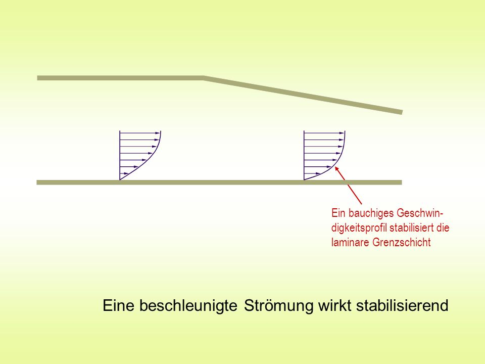 Eine beschleunigte Strömung wirkt stabilisierend