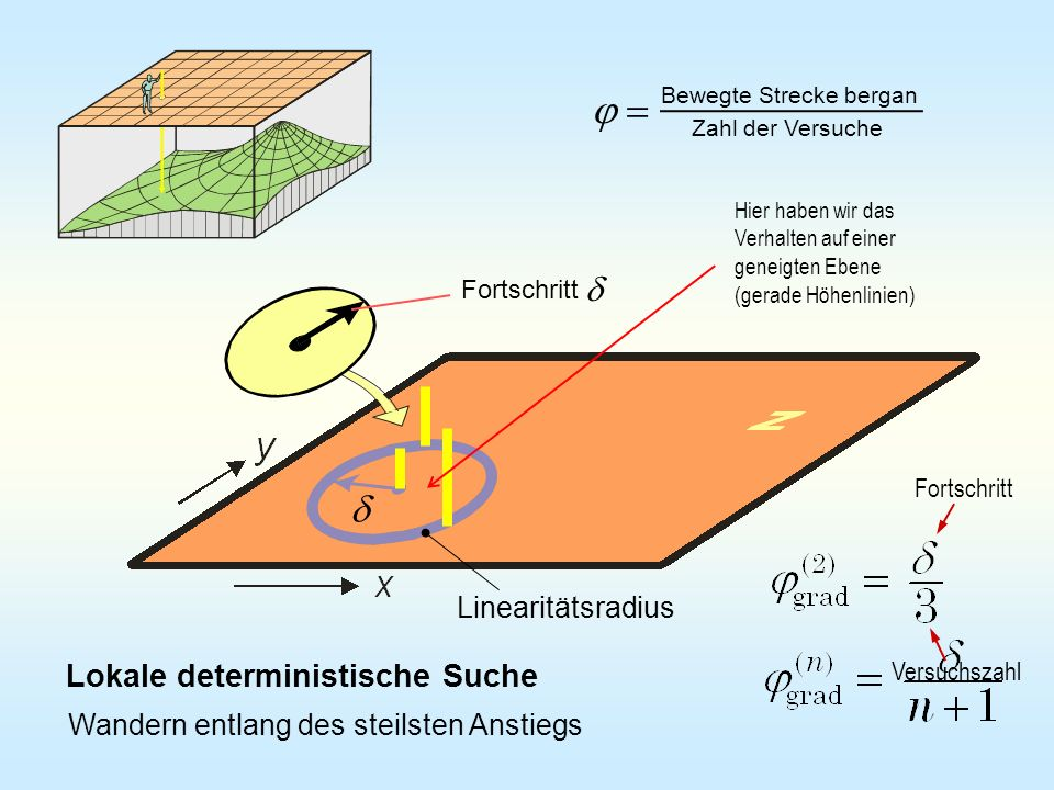 j = d d Lokale deterministische Suche Linearitätsradius
