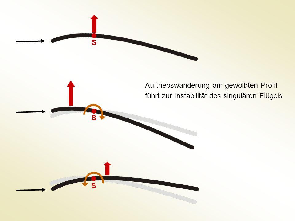 S Auftriebswanderung am gewölbten Profil führt zur Instabilität des singulären Flügels S S