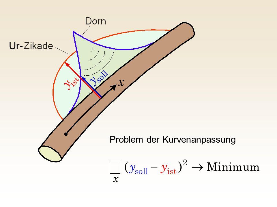 å y y ) ( ® - y Minimum x Ur- Problem der Kurvenanpassung soll ist 2