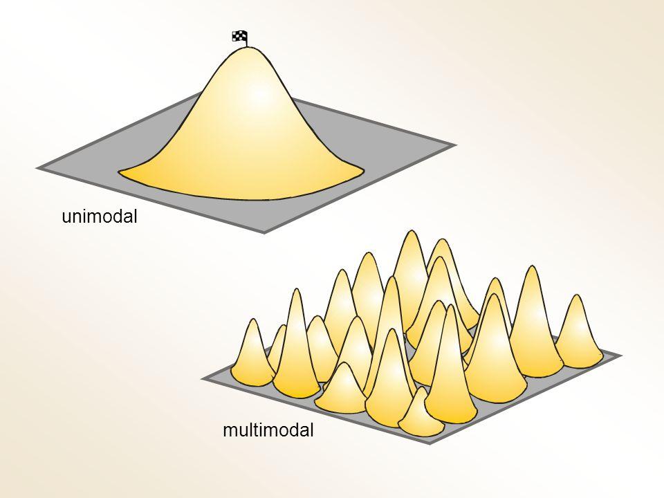 unimodal multimodal