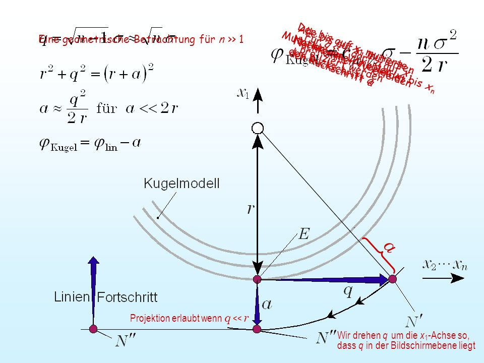 a Eine geometrische Betrachtung für n >> 1
