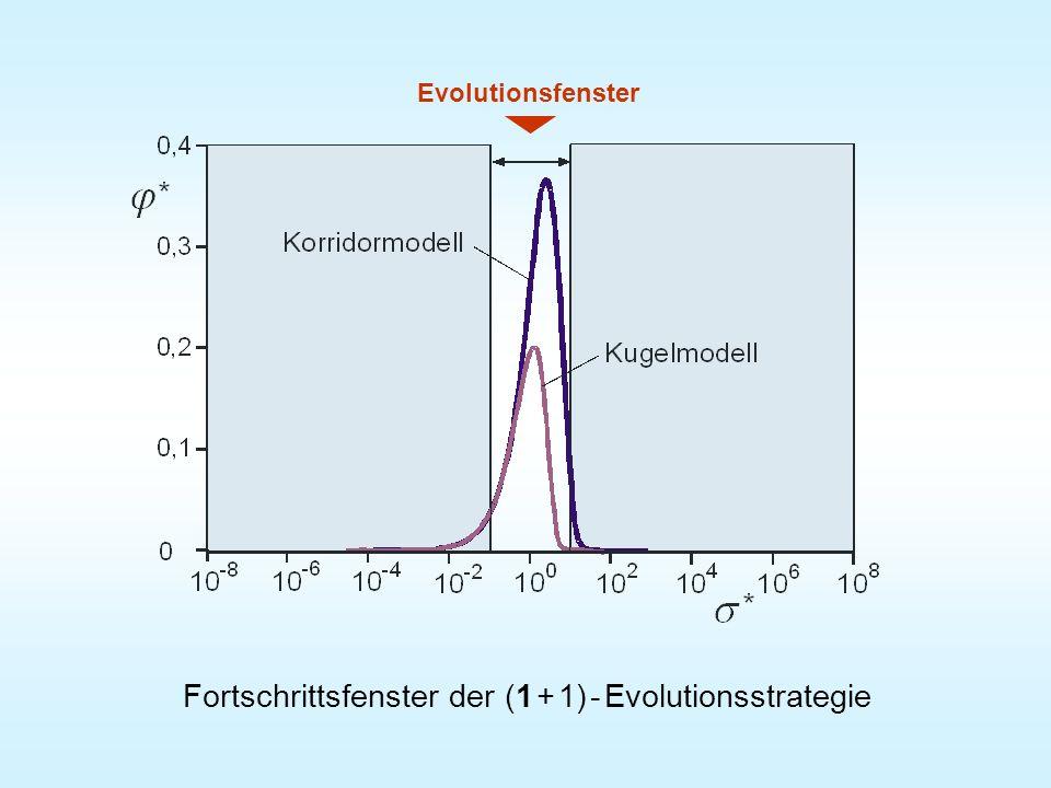 Fortschrittsfenster der (1 + 1) - Evolutionsstrategie