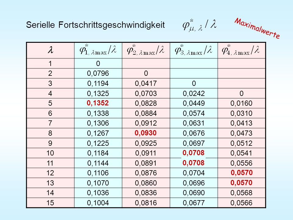 l Serielle Fortschrittsgeschwindigkeit Maximalwerte 1 2 0,0796 3