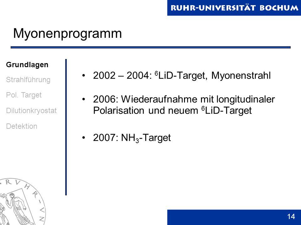 Myonenprogramm 2002 – 2004: 6LiD-Target, Myonenstrahl