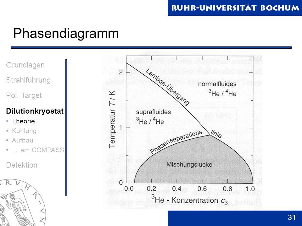 Phasendiagramm Grundlagen Strahlführung Pol. Target Dilutionkryostat