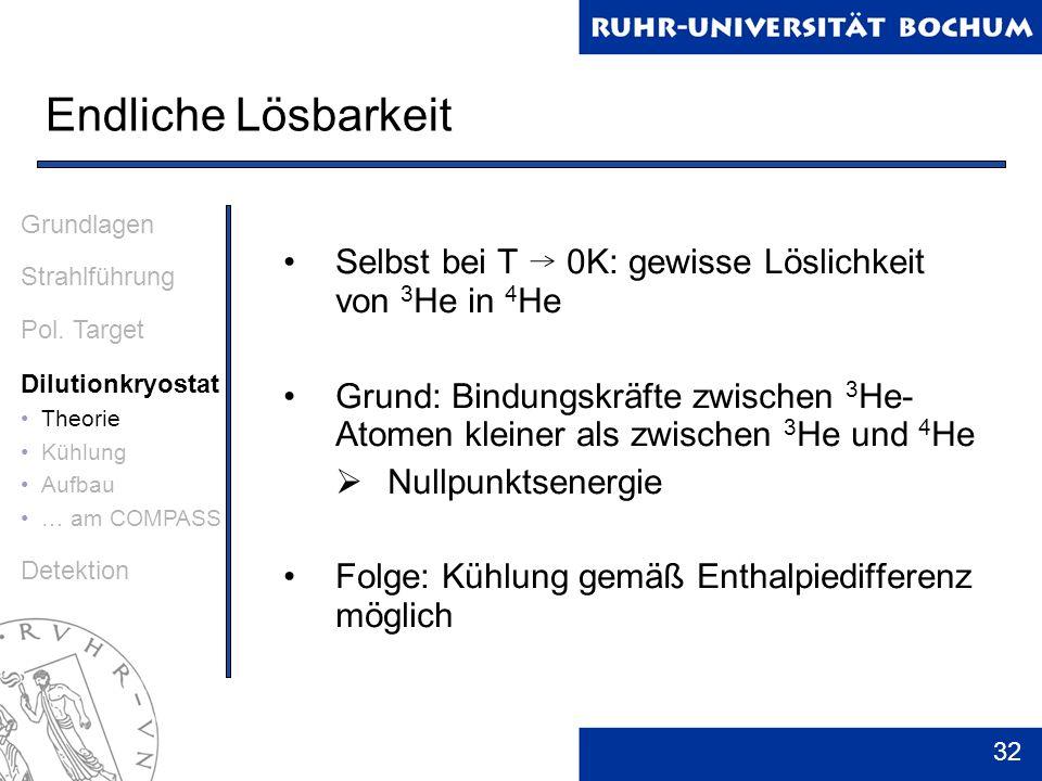 Endliche Lösbarkeit Grundlagen. Strahlführung. Pol. Target. Dilutionkryostat. Theorie. Kühlung.