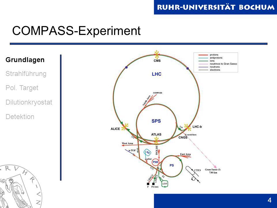COMPASS-Experiment Grundlagen Strahlführung Pol. Target