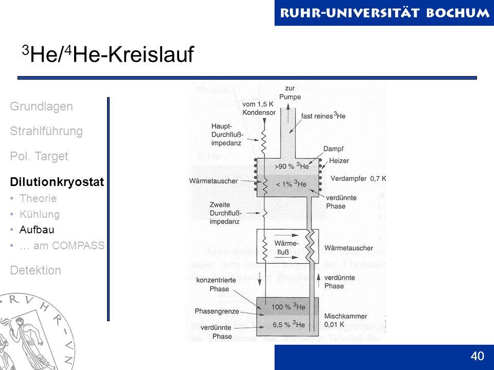 3He/4He-Kreislauf Grundlagen Strahlführung Pol. Target
