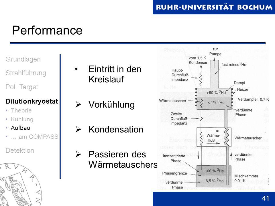 Performance Eintritt in den Kreislauf Vorkühlung Kondensation