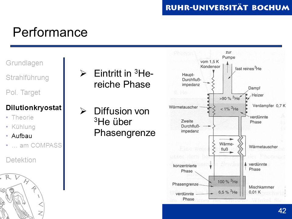 Performance Eintritt in 3He- reiche Phase