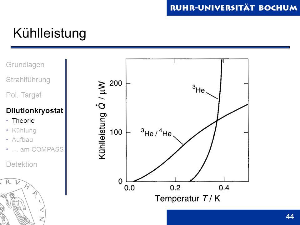 Kühlleistung Grundlagen Strahlführung Pol. Target Dilutionkryostat