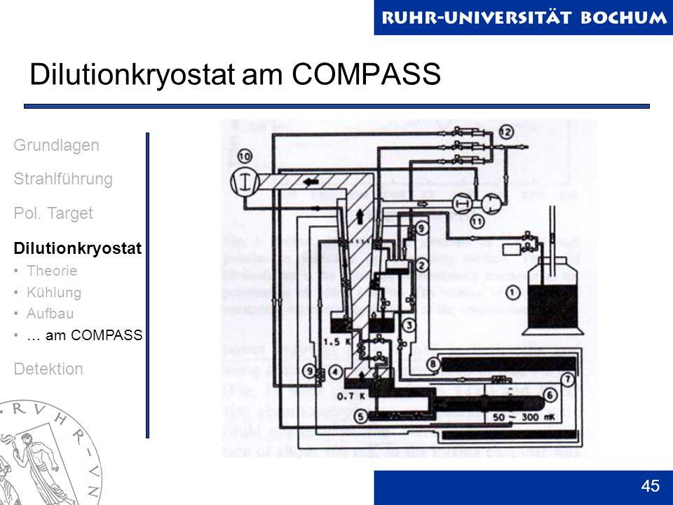 Dilutionkryostat am COMPASS
