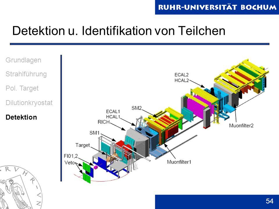 Detektion u. Identifikation von Teilchen