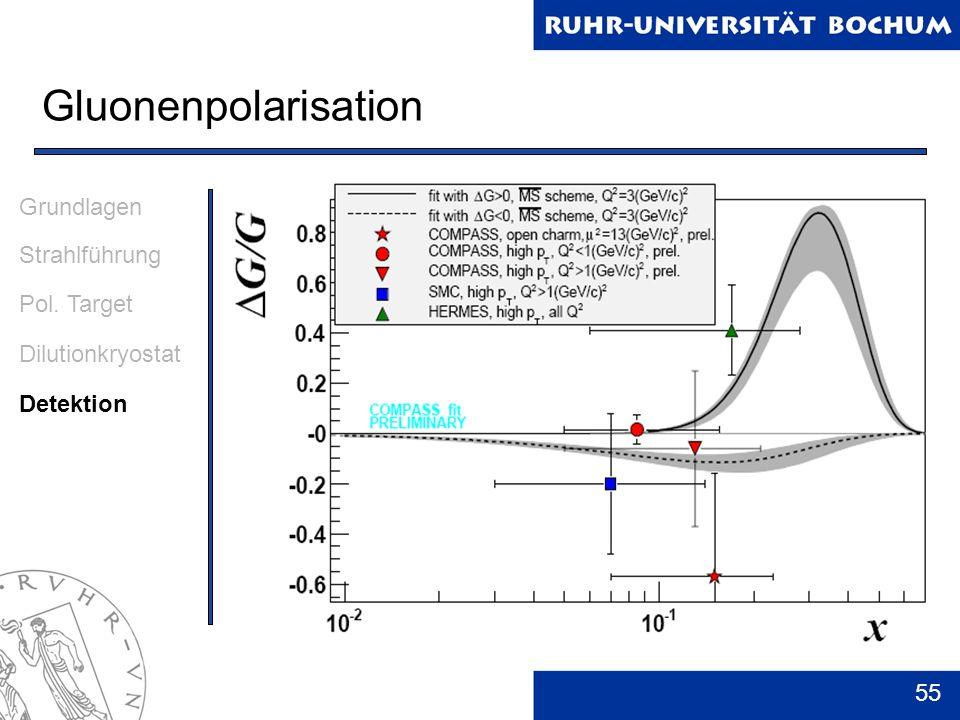Gluonenpolarisation Grundlagen Strahlführung Pol. Target