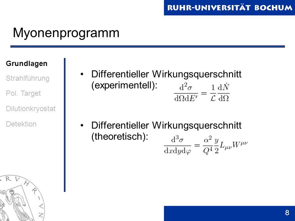 Myonenprogramm Differentieller Wirkungsquerschnitt (experimentell):