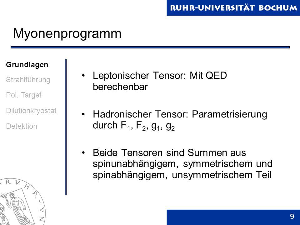 Myonenprogramm Leptonischer Tensor: Mit QED berechenbar