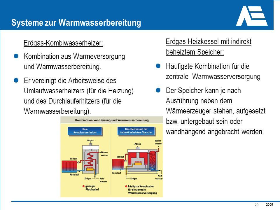 Systeme zur Warmwasserbereitung