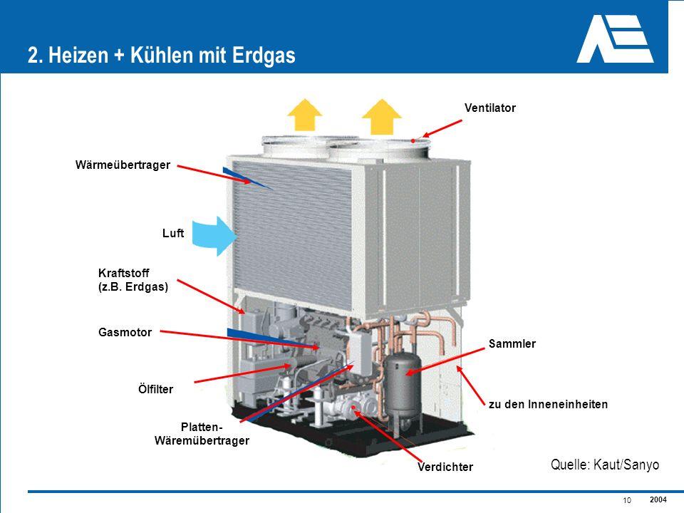 2. Heizen + Kühlen mit Erdgas