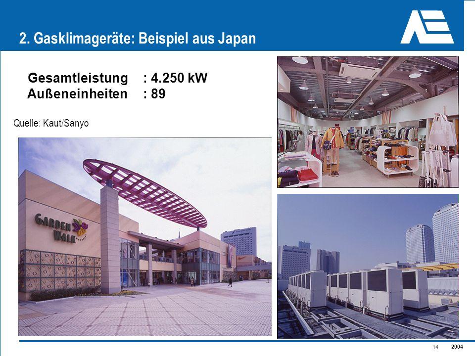 2. Gasklimageräte: Beispiel aus Japan